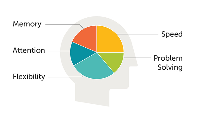 Lumosity for ADHD
